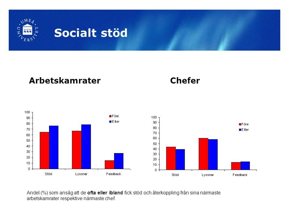 Socialt stöd ArbetskamraterChefer Andel (%) som ansåg att de ofta eller ibland fick stöd och återkoppling från sina närmaste arbetskamrater respektive närmaste chef.