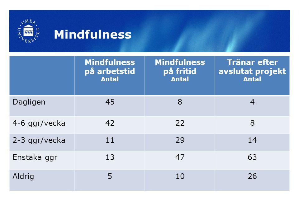 Mindfulness på arbetstid Antal Mindfulness på fritid Antal Tränar efter avslutat projekt Antal Dagligen4584 4-6 ggr/vecka42228 2-3 ggr/vecka112914 Enstaka ggr134763 Aldrig51026