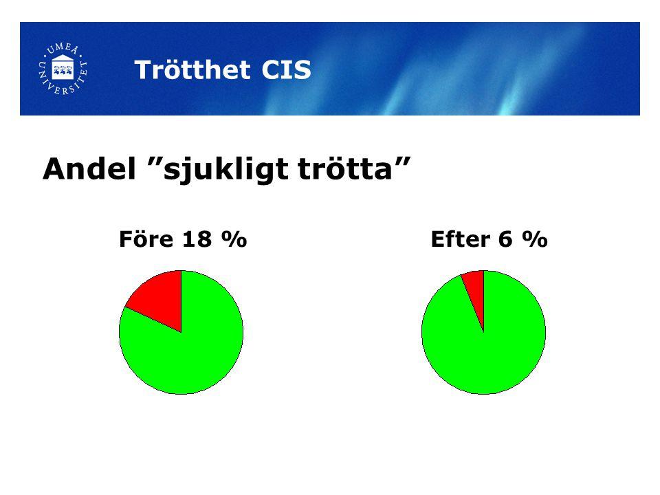 Andel sjukligt trötta Trötthet CIS Före 18 %Efter 6 %