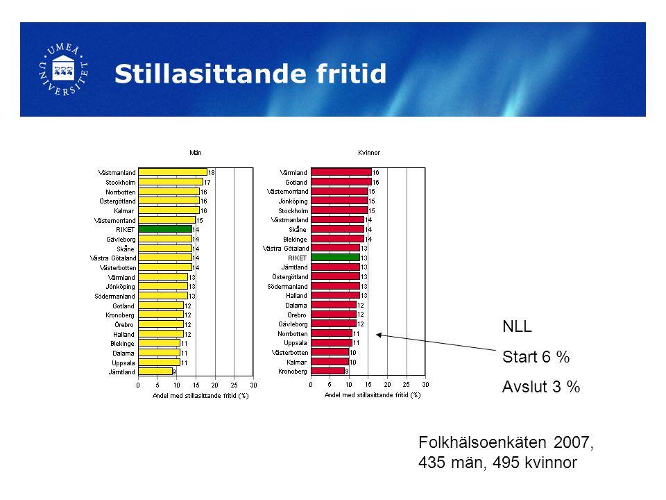Stillasittande fritid Folkhälsoenkäten 2007, 435 män, 495 kvinnor NLL Start 6 % Avslut 3 %