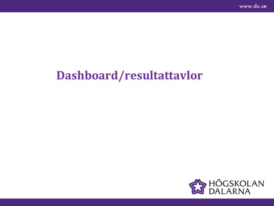 Dashboard/resultattavlor