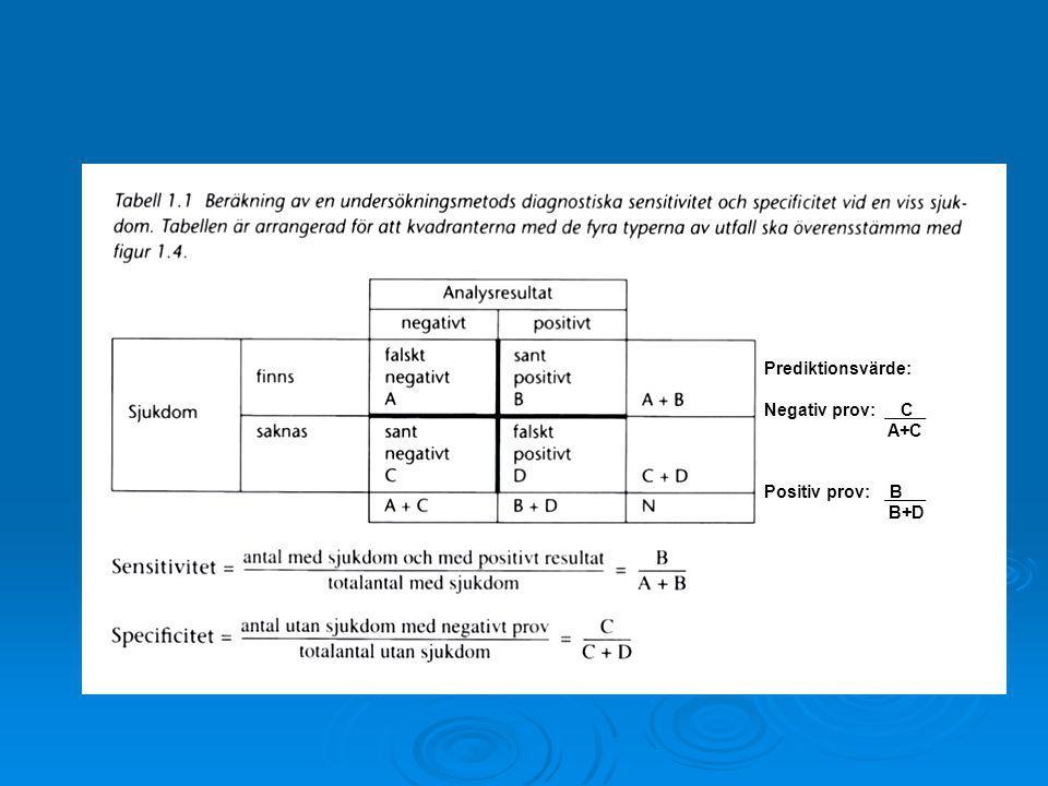 Prediktionsvärde: Negativ prov: C A+C Positiv prov: B B+D