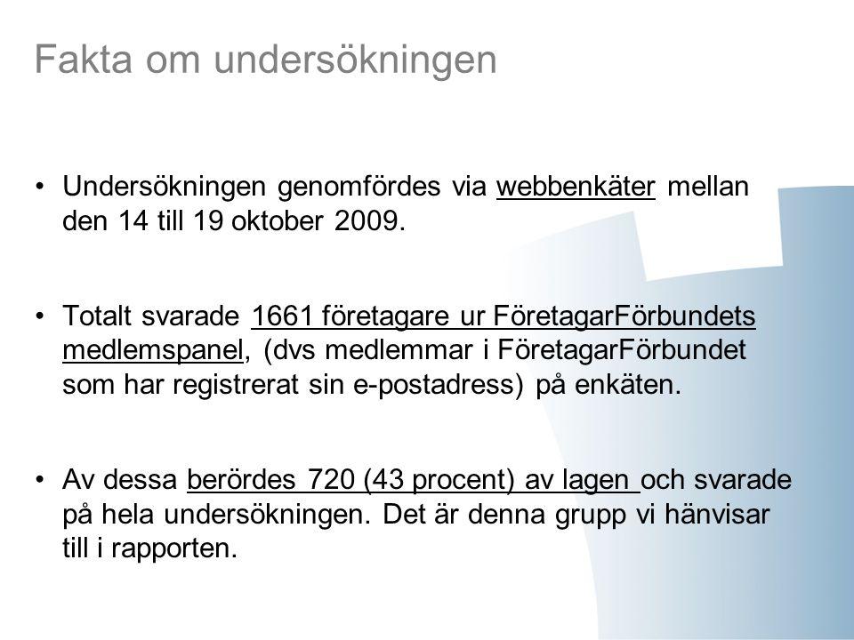 Fakta om undersökningen Undersökningen genomfördes via webbenkäter mellan den 14 till 19 oktober 2009. Totalt svarade 1661 företagare ur FöretagarFörb