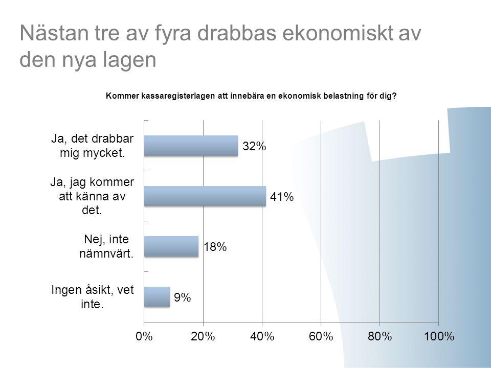 Nästan tre av fyra drabbas ekonomiskt av den nya lagen