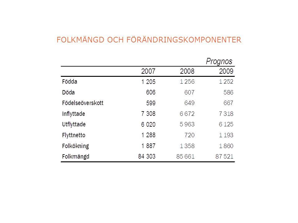 FOLKMÄNGD OCH FÖRÄNDRINGSKOMPONENTER