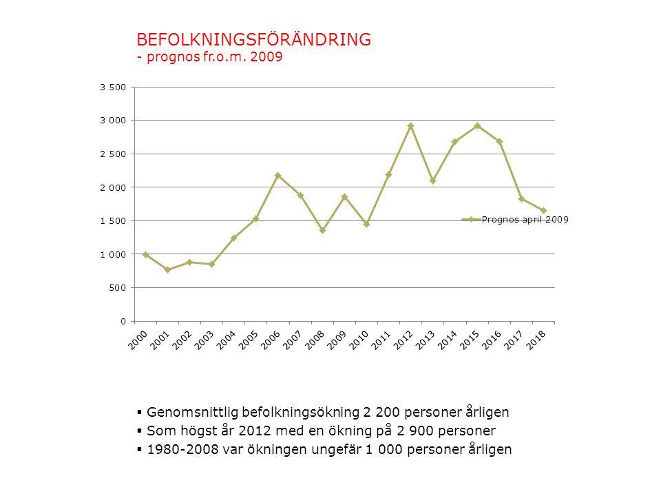 BEFOLKNINGSFÖRÄNDRING - prognos fr.o.m. 2009  Genomsnittlig befolkningsökning 2 200 personer årligen  Som högst år 2012 med en ökning på 2 900 perso