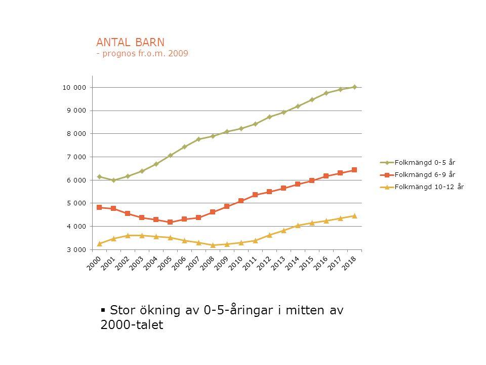 ANTAL BARN - prognos fr.o.m. 2009  Stor ökning av 0-5-åringar i mitten av 2000-talet