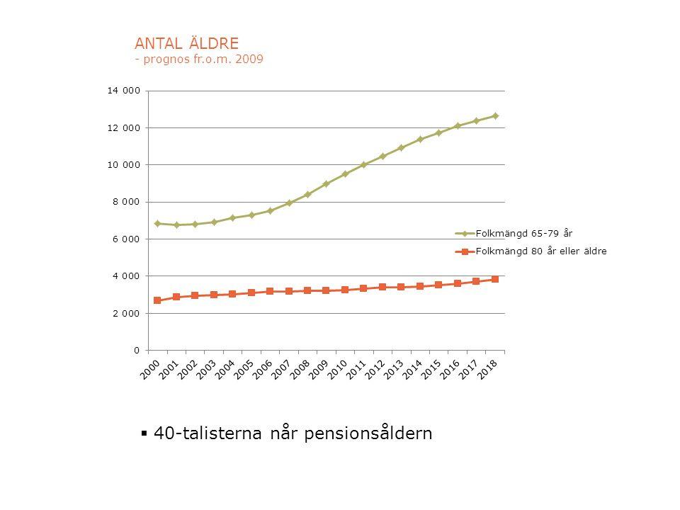 ANTAL ÄLDRE - prognos fr.o.m. 2009  40-talisterna når pensionsåldern