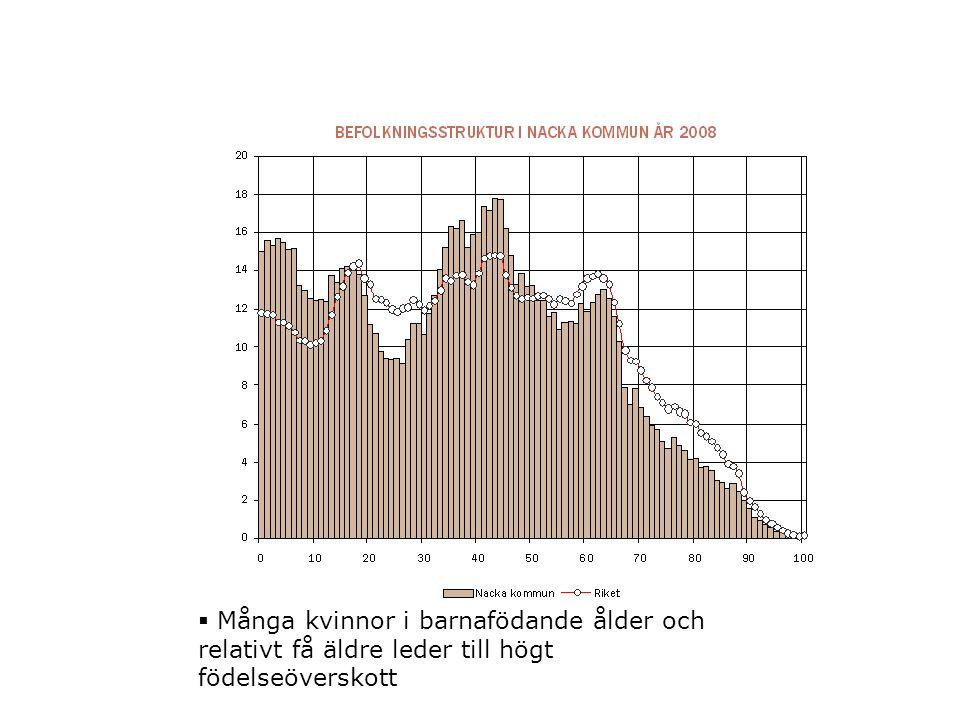  Många kvinnor i barnafödande ålder och relativt få äldre leder till högt födelseöverskott