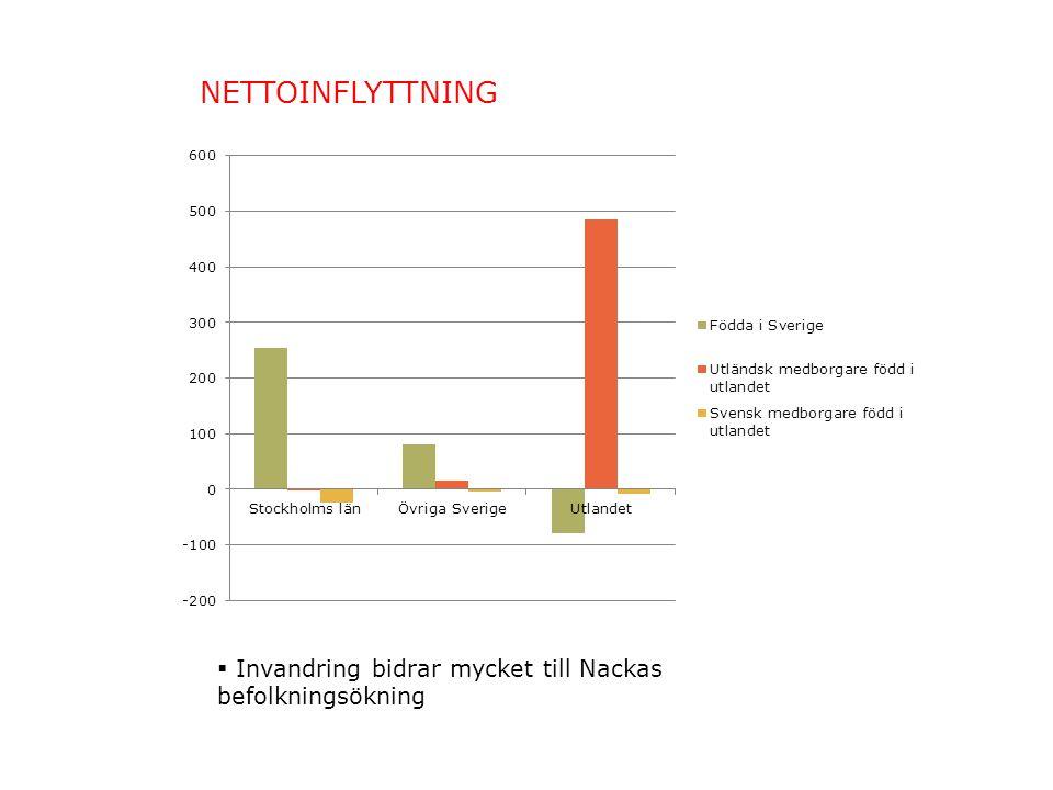 NETTOINFLYTTNING  Invandring bidrar mycket till Nackas befolkningsökning