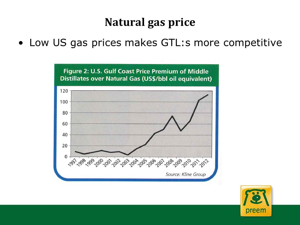 Natural gas price Low US gas prices makes GTL:s more competitive