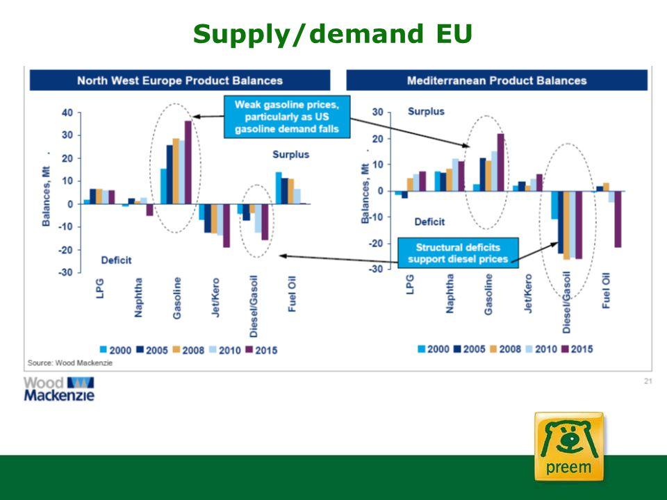 Supply/demand EU