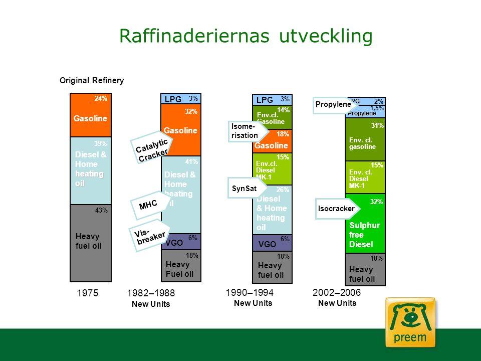 1975 Gasoline Diesel & Homeheatingoil Heavy fuel oil 43% 39% 24% Heavy fuel oil VGO Diesel & Home heating oil Gasoline LPG 6% 18% 3% 26% Env.cl. Diese
