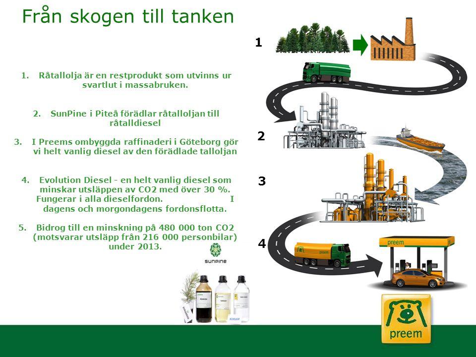 Från skogen till tanken 1.Råtallolja är en restprodukt som utvinns ur svartlut i massabruken. 2.SunPine i Piteå förädlar råtalloljan till råtalldiesel
