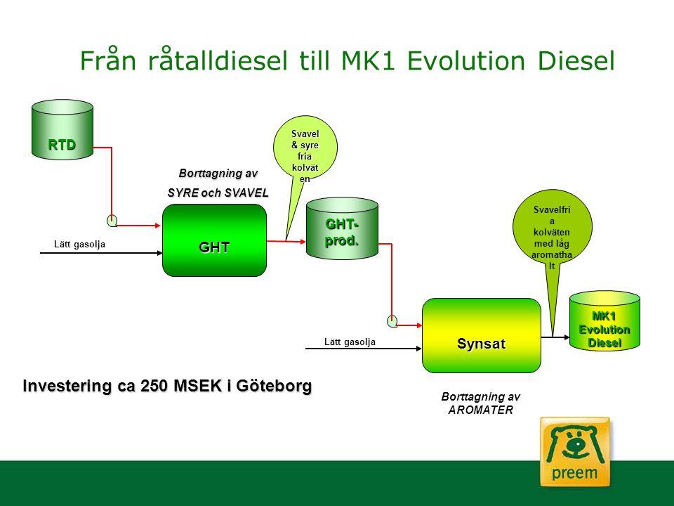MK1 Evolution Diesel Synsat GHT- prod. RTD GHT Lätt gasolja Från råtalldiesel till MK1 Evolution Diesel Borttagning av SYRE och SVAVEL Investering ca
