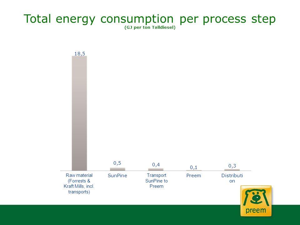 Total energy consumption per process step (GJ per ton Talldiesel) Raw material (Forrests & Kraft Mills, incl. transports) PreemDistributi on Transport