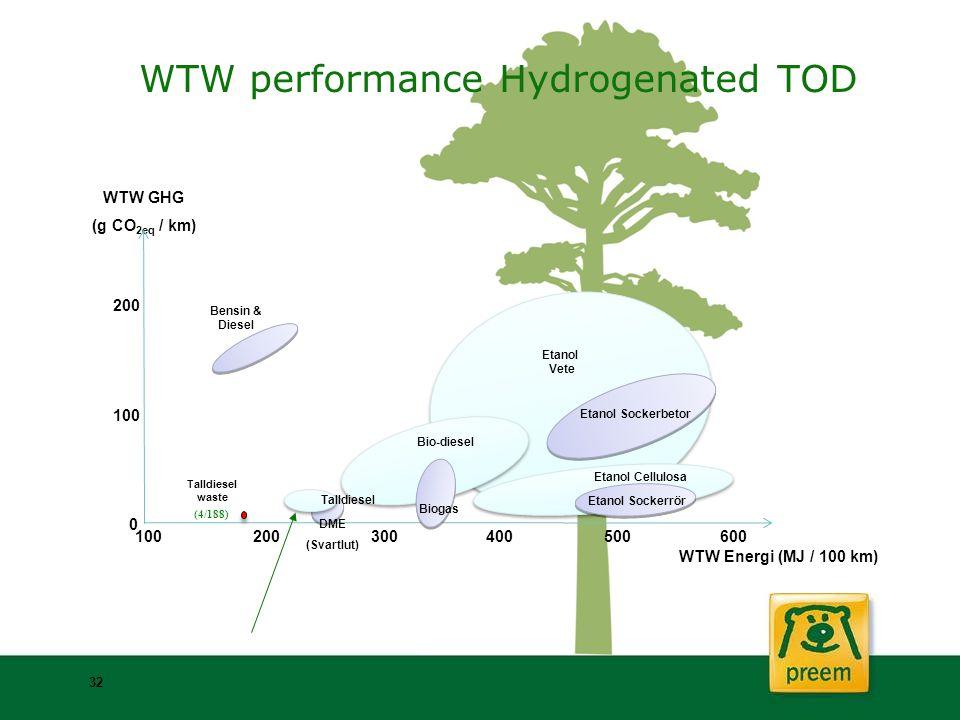 WTW GHG (g CO 2eq / km) 200 100 0 200100300400500600 Bensin & Diesel Etanol Vete Etanol Sockerbetor Etanol Cellulosa Etanol Sockerrör Bio-diesel WTW E