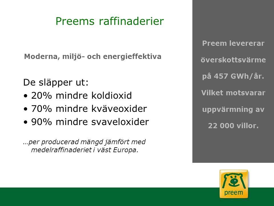 Preems raffinaderier De släpper ut: 20% mindre koldioxid 70% mindre kväveoxider 90% mindre svaveloxider …per producerad mängd jämfört med medelraffina