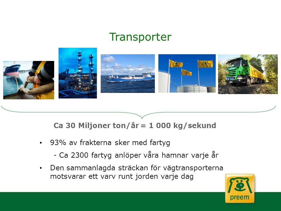 Transporter Ca 30 Miljoner ton/år= 1 000 kg/sekund 93% av frakterna sker med fartyg - Ca 2300 fartyg anlöper våra hamnar varje år Den sammanlagda strä