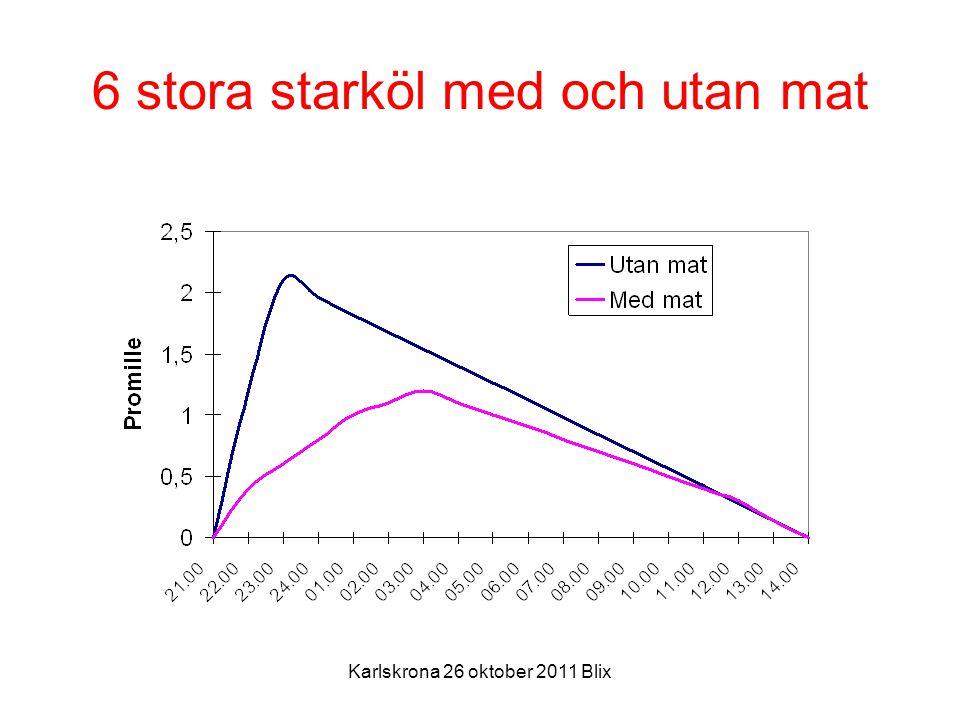 Karlskrona 26 oktober 2011 Blix 6 stora starköl med och utan mat