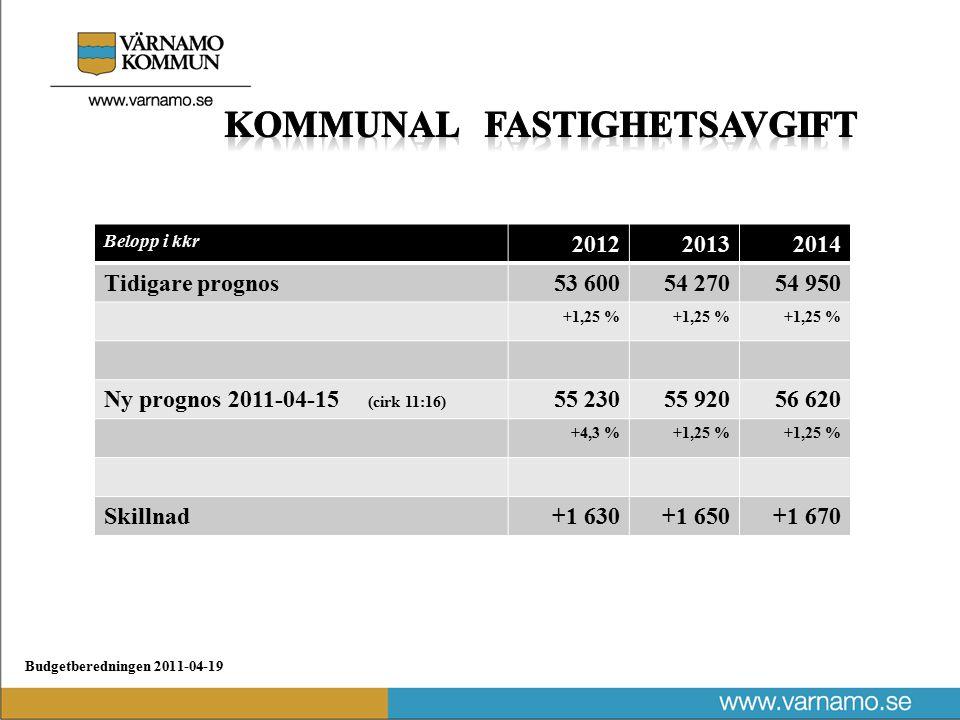 Budgetberedningen 2011-04-19 Belopp i kkr 201220132014 Tidigare prognos53 60054 27054 950 +1,25 % Ny prognos 2011-04-15 (cirk 11:16) 55 23055 92056 620 +4,3 %+1,25 % Skillnad+1 630+1 650+1 670