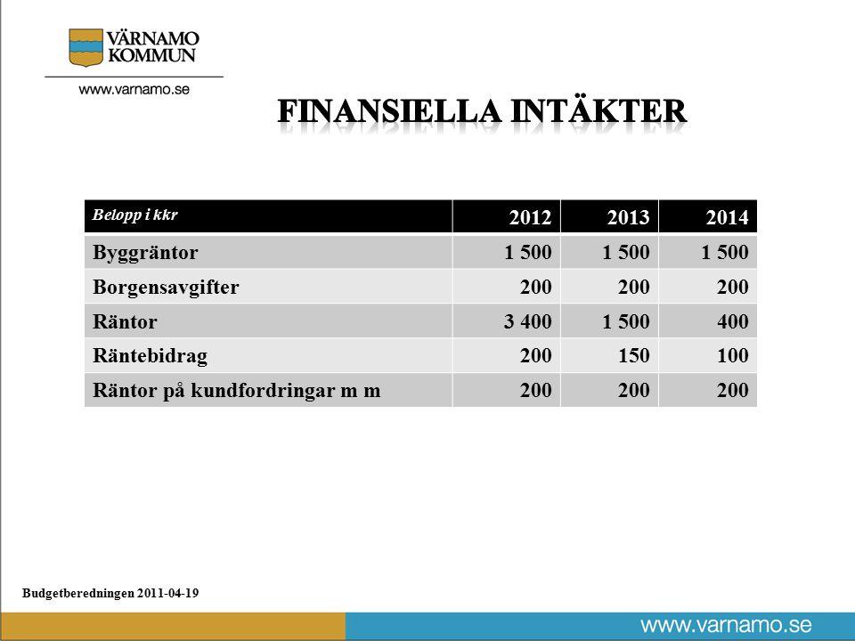 Budgetberedningen 2011-04-19 Belopp i kkr 201220132014 Byggräntor1 500 Borgensavgifter200 Räntor3 4001 500400 Räntebidrag200150100 Räntor på kundfordringar m m200