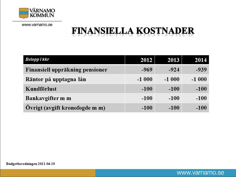 Budgetberedningen 2011-04-19 Belopp i kkr 201220132014 Finansiell uppräkning pensioner-969-924-939 Räntor på upptagna lån-1 000 Kundförlust-100 Bankavgifter m m-100 Övrigt (avgift kronofogde m m)-100