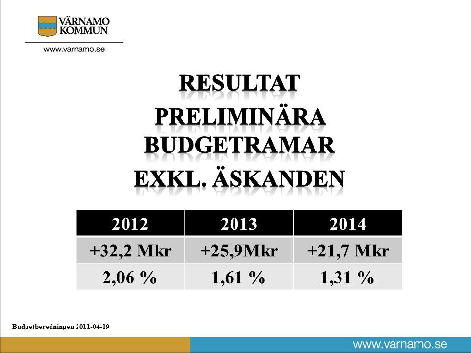 Budgetberedningen 2011-04-19 201220132014 +32,2 Mkr+25,9Mkr+21,7 Mkr 2,06 %1,61 %1,31 %