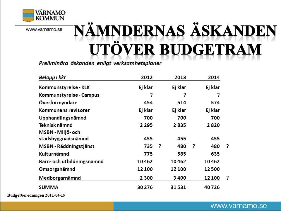 Preliminära äskanden enligt verksamhetsplaner Belopp i kkr2012 2013 2014 Kommunstyrelse - KLKEj klar Kommunstyrelse - Campus .
