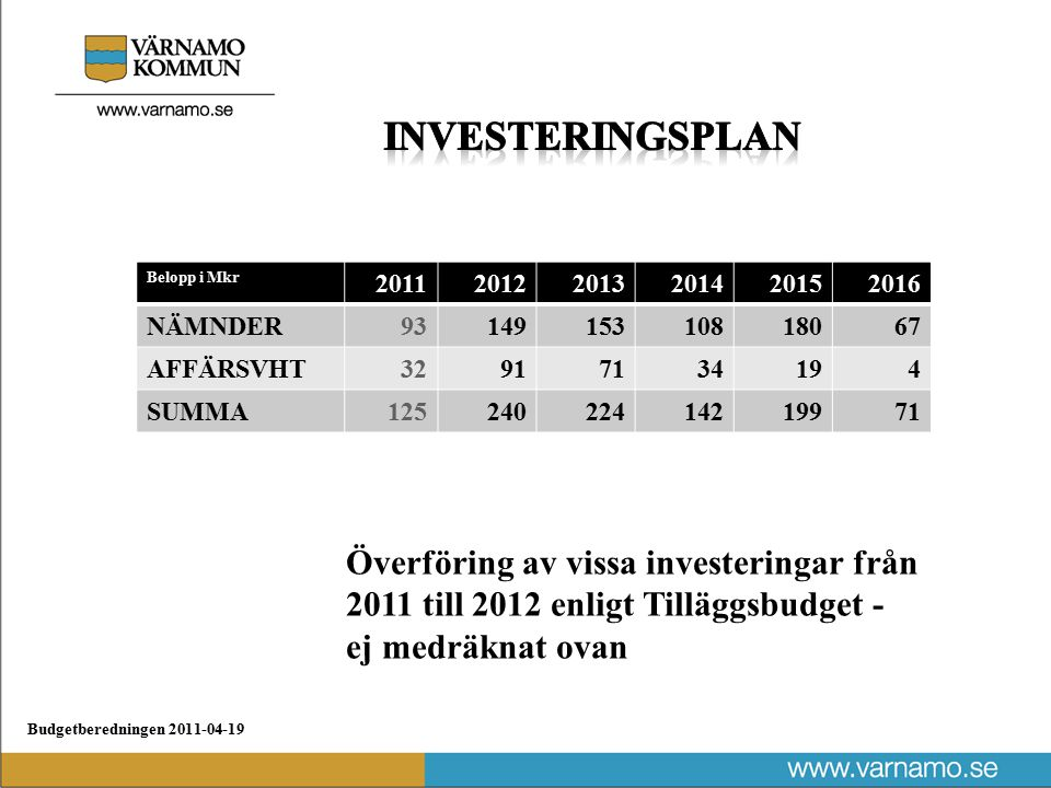 Belopp i Mkr 201120122013201420152016 NÄMNDER9314915310818067 AFFÄRSVHT32917134194 SUMMA12524022414219971 Överföring av vissa investeringar från 2011 till 2012 enligt Tilläggsbudget - ej medräknat ovan