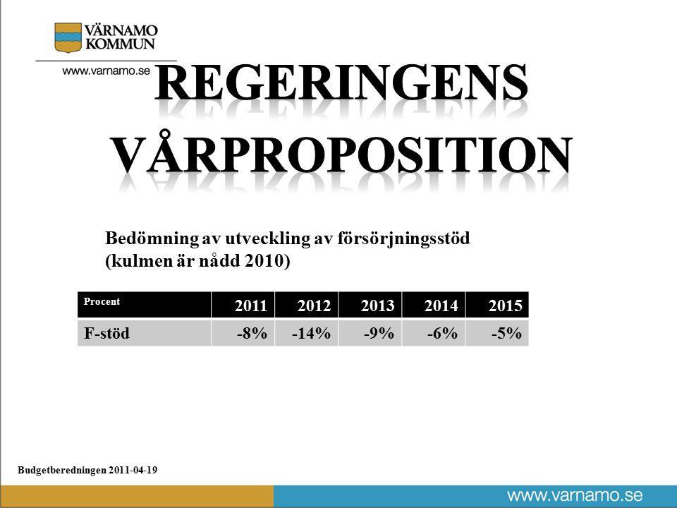 Budgetberedningen 2011-04-19 Bedömning av utveckling av försörjningsstöd (kulmen är nådd 2010) Procent 20112012201320142015 F-stöd-8%-14%-9%-6%-5%