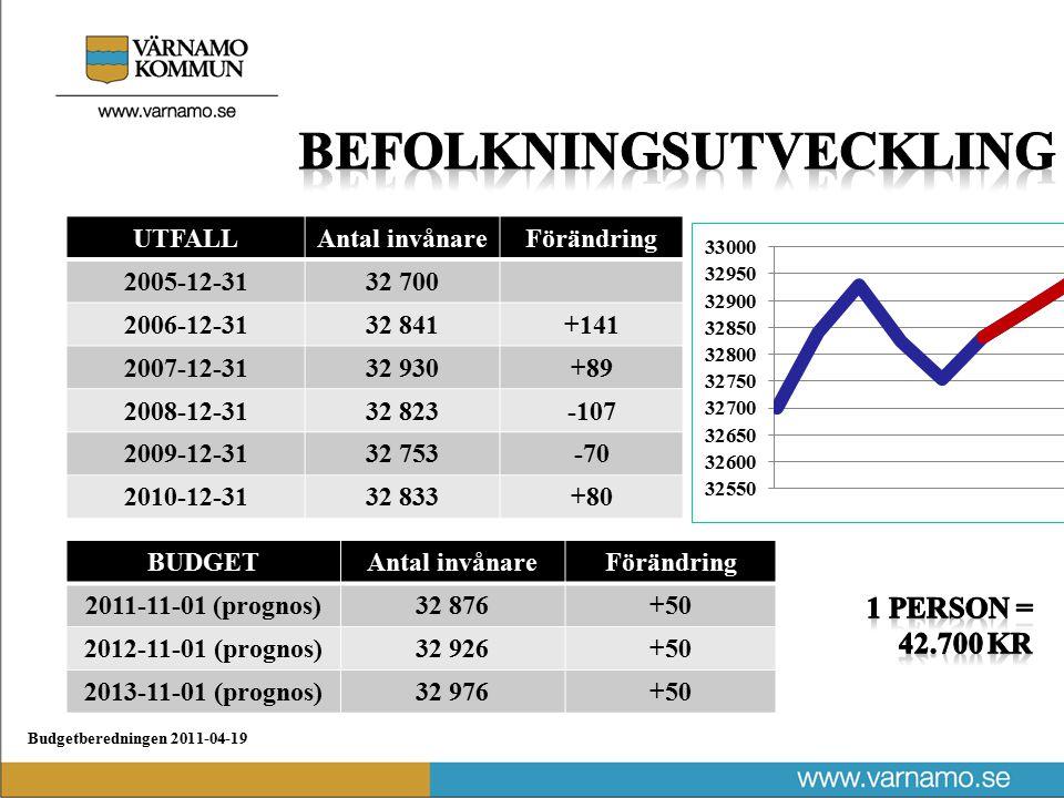 Budgetberedningen 2011-04-19 UTFALLFörändring 20053,6 % 20064,4 % 20075,4 % 20085,3 % 20091,6 % PrognoserFörändring 20102,5 % 20113,7 % 20124,1 % 20134,1 % 20144,0 %