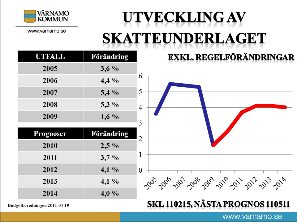 Budgetberedningen 2011-04-19 UTFALL 200563,7 Mkr 200664,0 Mkr 200766,5 Mkr 200871,9 Mkr 200973,9 Mkr Prognoser 201078,0 Mkr 201182,0 Mkr 201285,0 Mkr 201390,0 Mkr 201492,5 Mkr