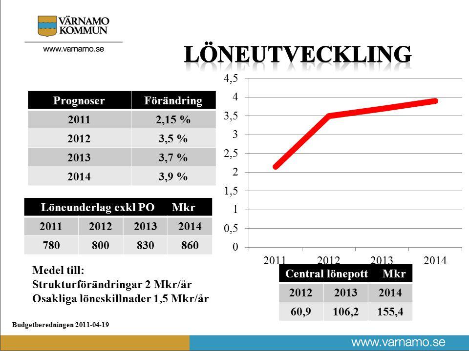 Budgetberedningen 2011-04-19 PrognoserFörändring 20112,15 % 20123,5 % 20133,7 % 20143,9 % Medel till: Strukturförändringar 2 Mkr/år Osakliga löneskillnader 1,5 Mkr/år Löneunderlag exkl PO Mkr 2011201220132014 780800830860 Central lönepott Mkr 201220132014 60,9106,2155,4