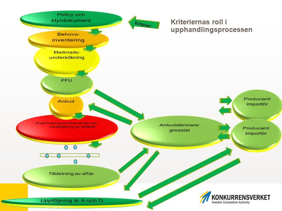 k Kriteriernas roll i upphandlingsprocessen Kriterier