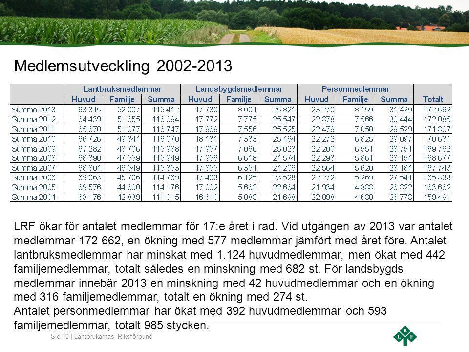 Sid 10 | Lantbrukarnas Riksförbund Medlemsutveckling 2002-2013 LRF ökar för antalet medlemmar för 17:e året i rad. Vid utgången av 2013 var antalet me