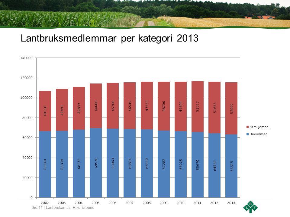 Sid 11 | Lantbrukarnas Riksförbund Lantbruksmedlemmar per kategori 2013