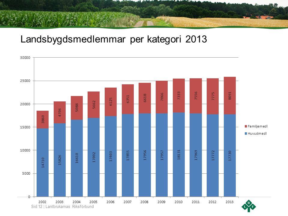 Sid 12 | Lantbrukarnas Riksförbund Landsbygdsmedlemmar per kategori 2013