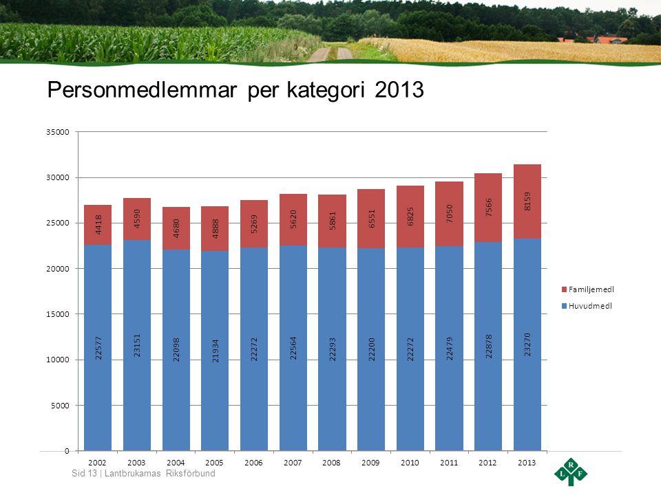 Sid 13 | Lantbrukarnas Riksförbund Personmedlemmar per kategori 2013