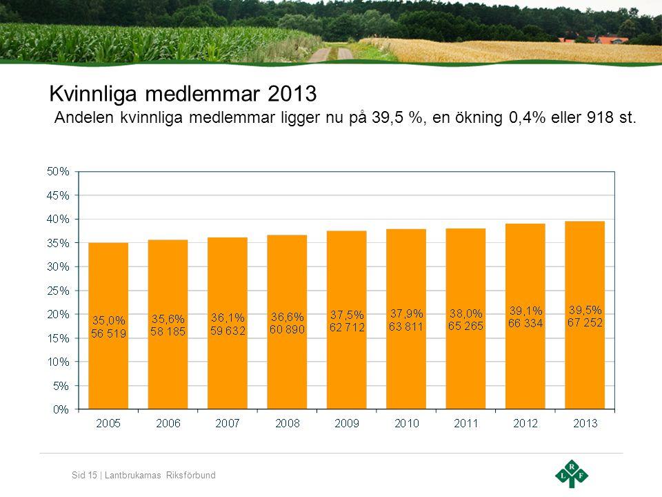 Sid 15 | Lantbrukarnas Riksförbund Kvinnliga medlemmar 2013 Andelen kvinnliga medlemmar ligger nu på 39,5 %, en ökning 0,4% eller 918 st.