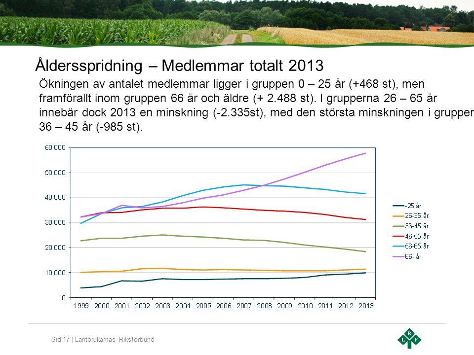 Sid 17 | Lantbrukarnas Riksförbund Åldersspridning – Medlemmar totalt 2013 Ökningen av antalet medlemmar ligger i gruppen 0 – 25 år (+468 st), men fra