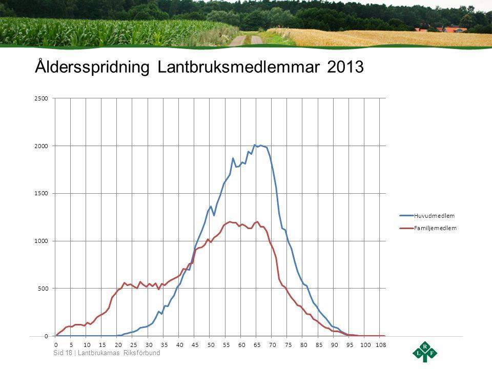 Sid 18 | Lantbrukarnas Riksförbund Åldersspridning Lantbruksmedlemmar 2013
