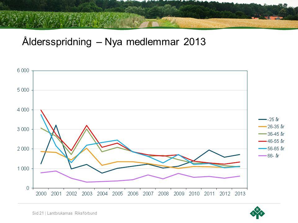 Sid 21 | Lantbrukarnas Riksförbund Åldersspridning – Nya medlemmar 2013