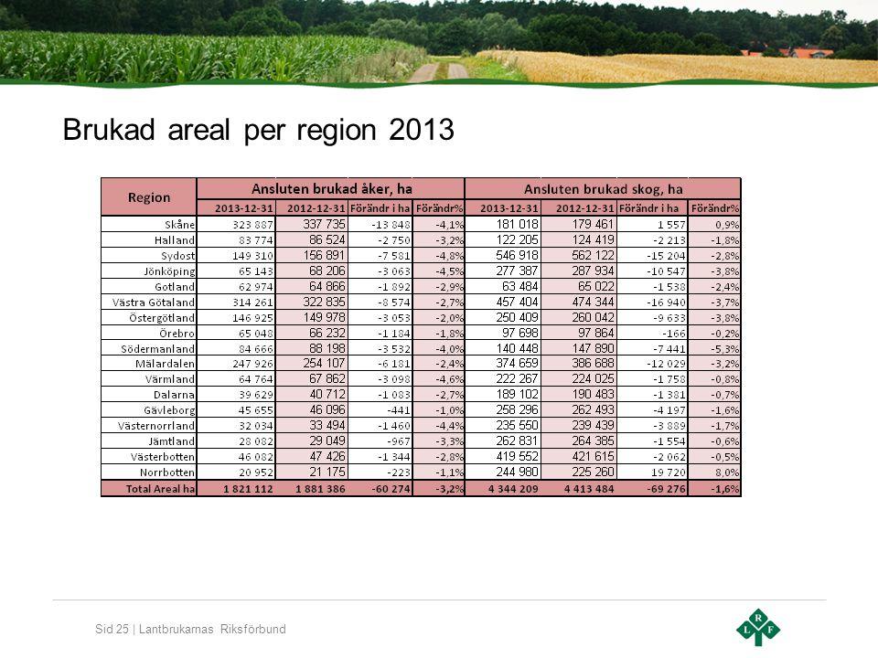 Sid 25 | Lantbrukarnas Riksförbund Brukad areal per region 2013