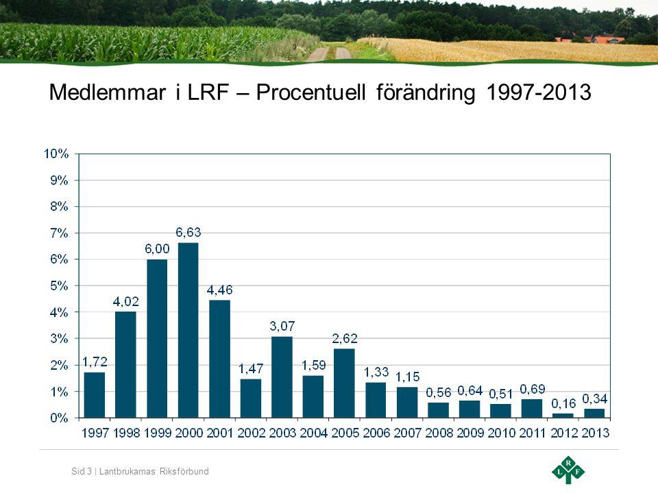 Sid 3 | Lantbrukarnas Riksförbund Medlemmar i LRF – Procentuell förändring 1997-2013