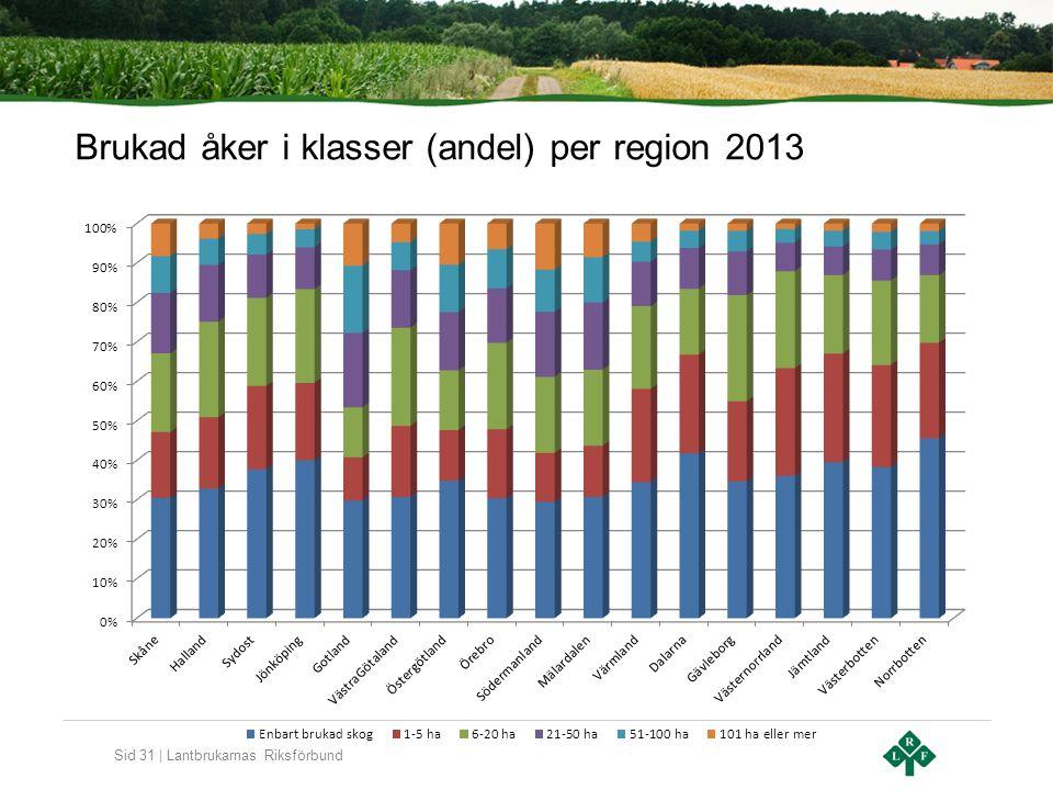 Sid 31 | Lantbrukarnas Riksförbund Brukad åker i klasser (andel) per region 2013
