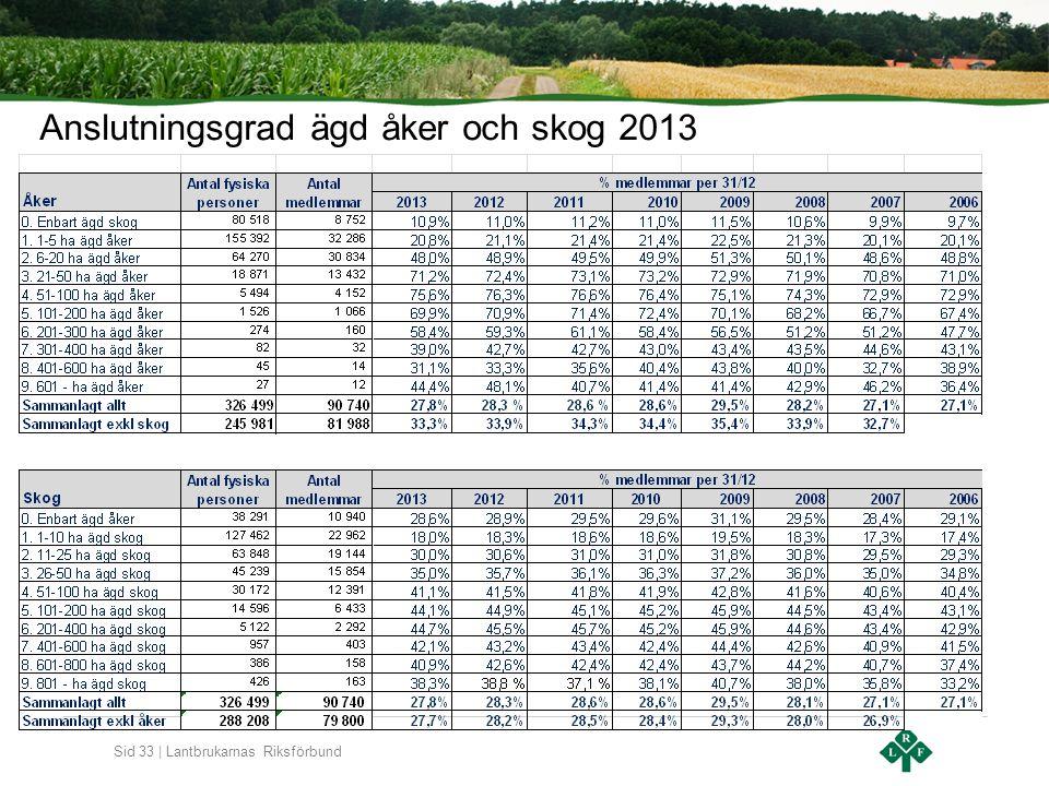 Sid 33 | Lantbrukarnas Riksförbund Anslutningsgrad ägd åker och skog 2013
