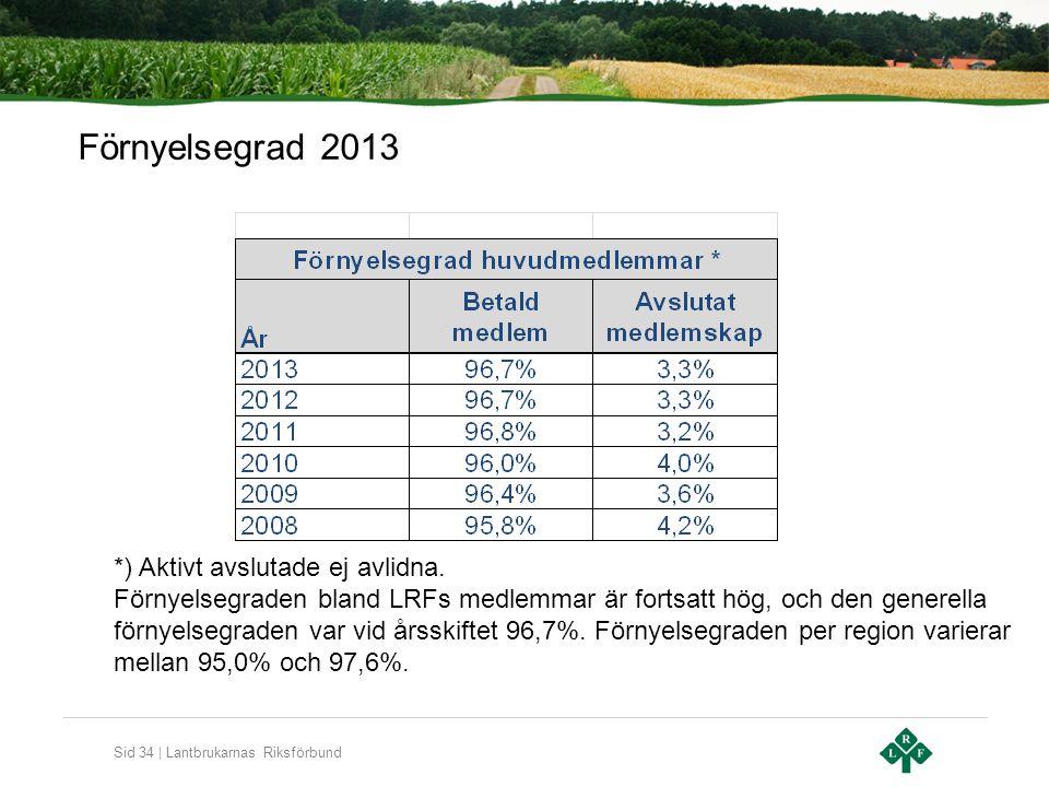 Sid 34 | Lantbrukarnas Riksförbund Förnyelsegrad 2013 *) Aktivt avslutade ej avlidna. Förnyelsegraden bland LRFs medlemmar är fortsatt hög, och den ge