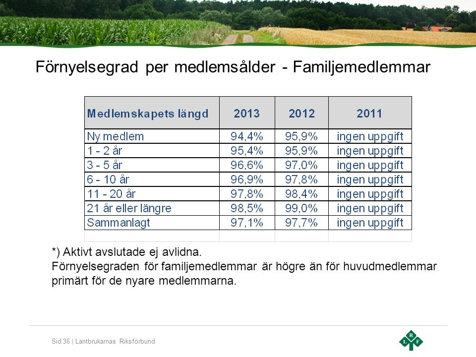 Sid 36 | Lantbrukarnas Riksförbund Förnyelsegrad per medlemsålder - Familjemedlemmar *) Aktivt avslutade ej avlidna. Förnyelsegraden för familjemedlem