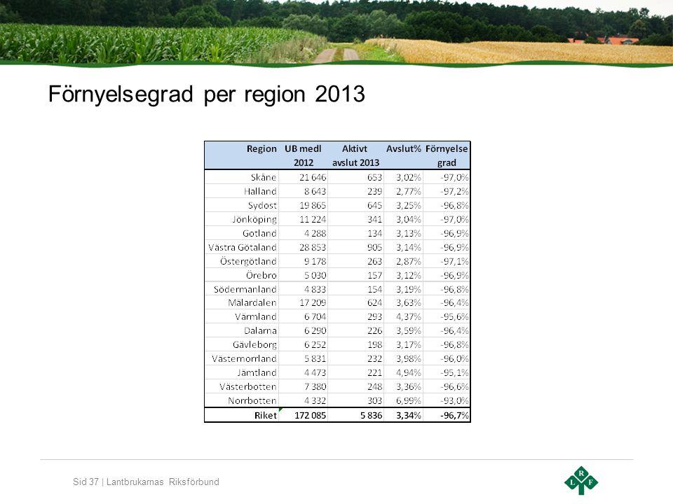 Sid 37 | Lantbrukarnas Riksförbund Förnyelsegrad per region 2013